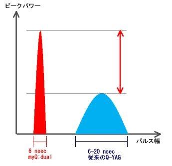 myQ:デュアルレーザー・レーザートーニング