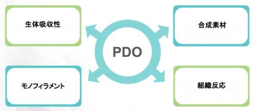 PDO(ポリジオキサノン)
